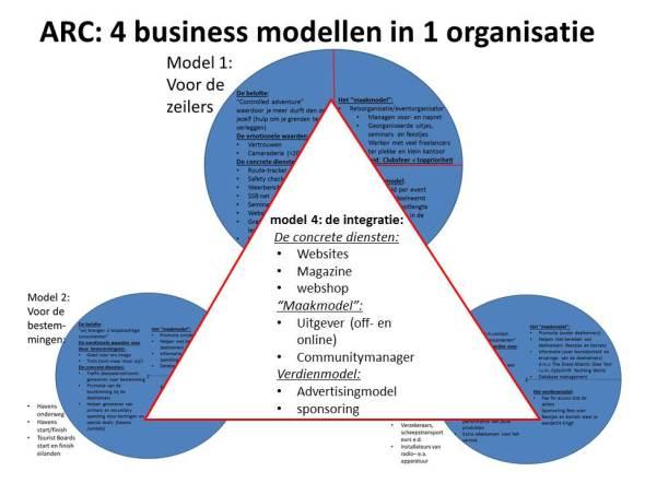 Businessmodel 4: de integratie van de modellen 1 t/m 3