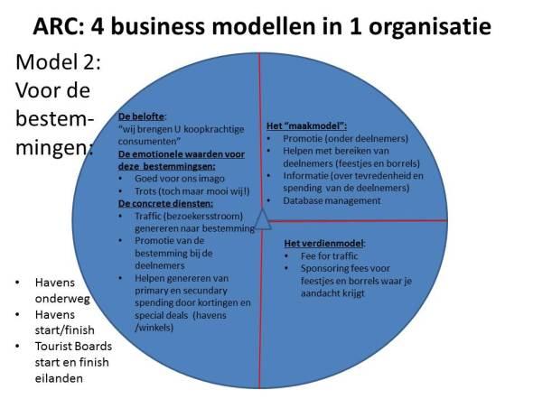 business model 2 van de ARC: voor de bestemmingen