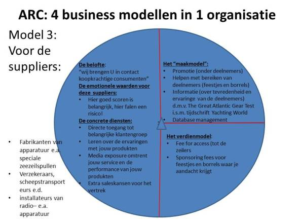 business model 3: voor de suppliers